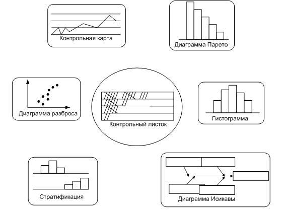 Рисунок 8 - семь простейших статистических методов